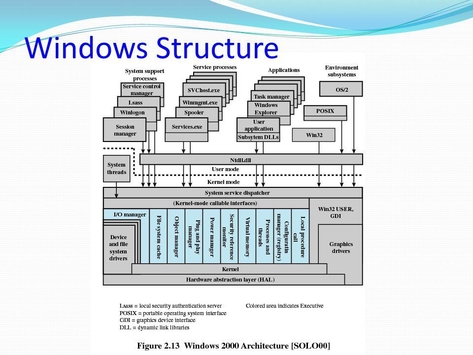 Windows Structure