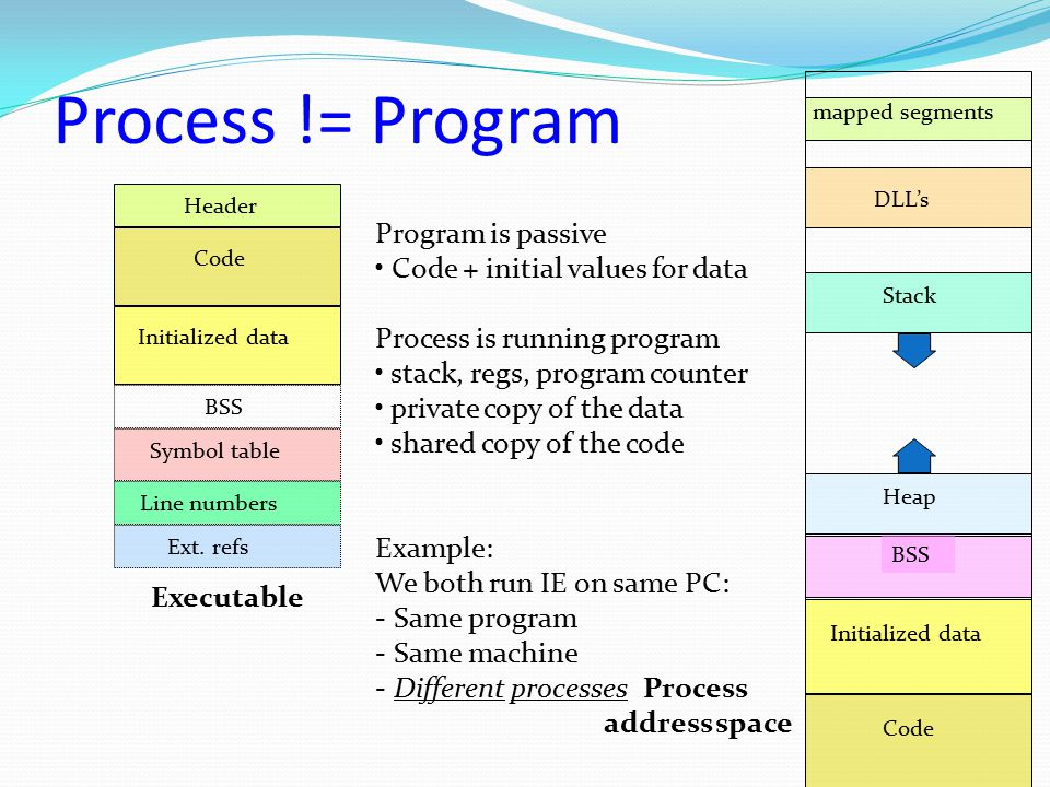 Process != Program Header Code Initialized data BSS Symbol table Line numbers Ext. refs Code Initialized data BSS Heap Stack DLL's mapped segments Exe