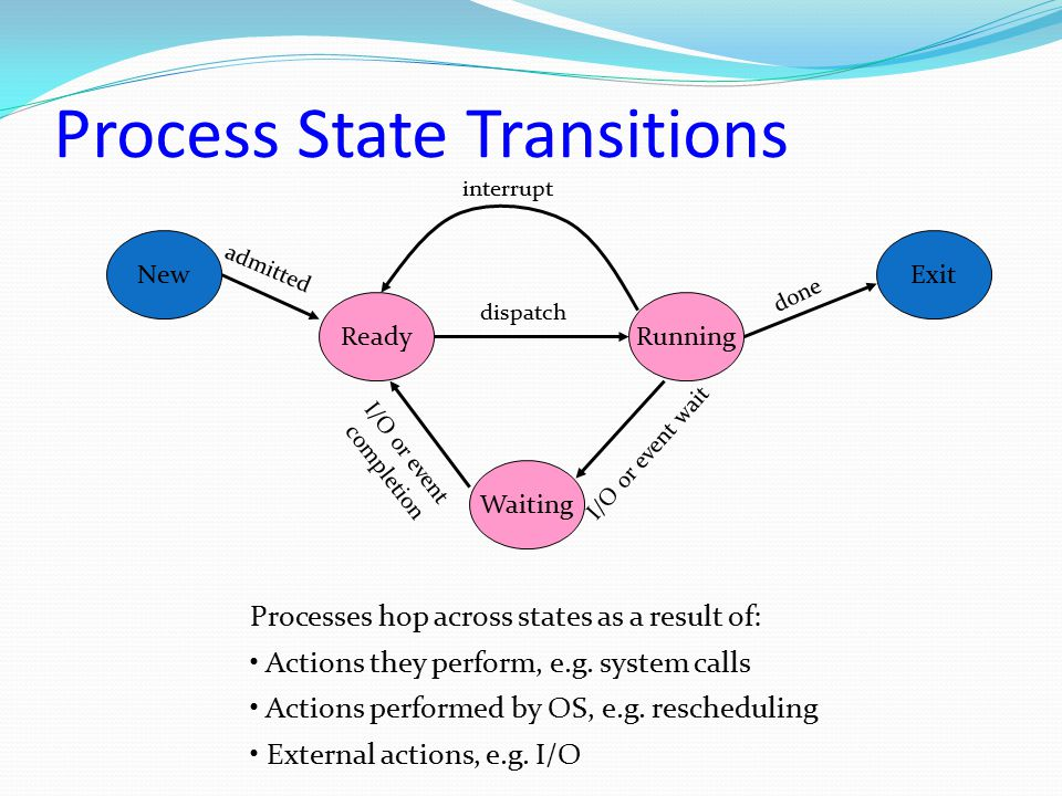 Process State Transitions New ReadyRunning Exit Waiting admitted interrupt I/O or event wait I/O or event completion dispatch done Processes hop acros