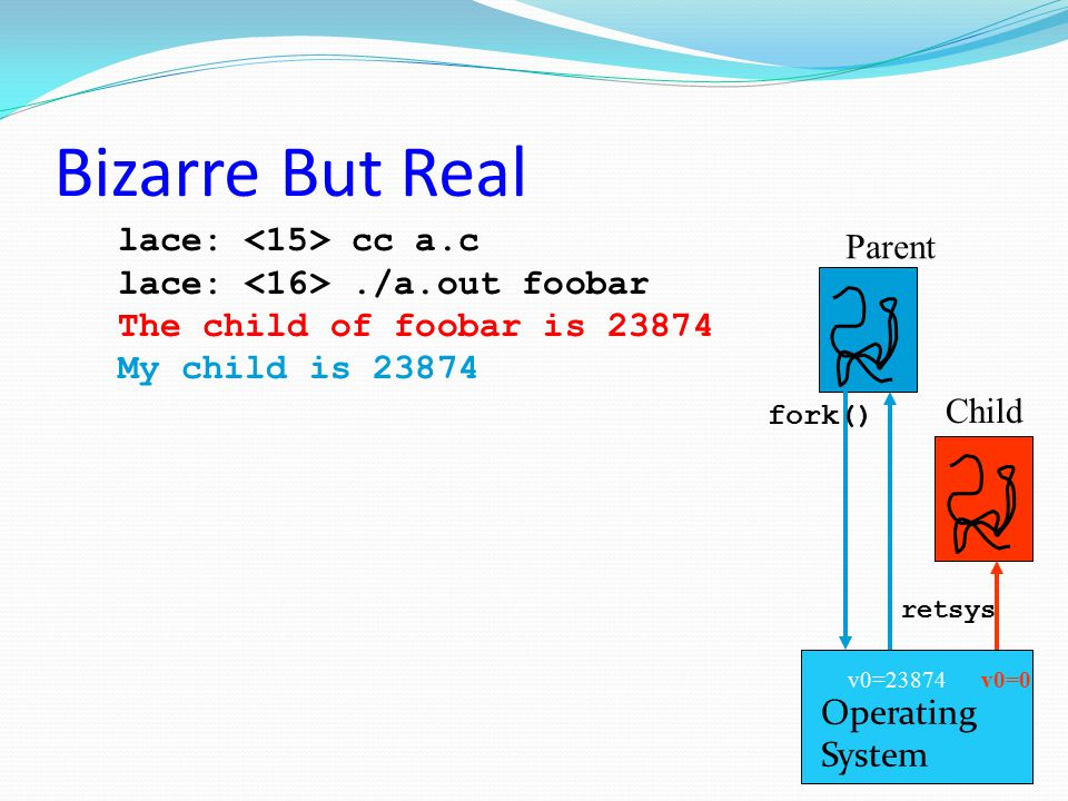 Bizarre But Real lace: cc a.c lace:./a.out foobar The child of foobar is 23874 My child is 23874 Parent Child Operating System fork() retsys v0=0v0=23
