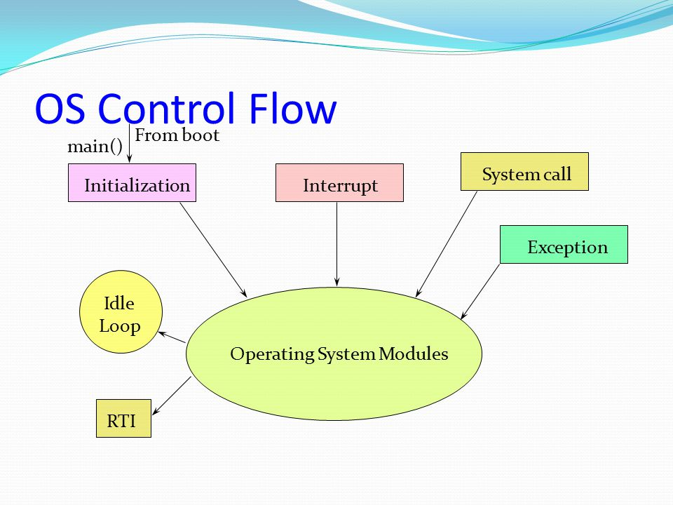 OS Control Flow Operating System Modules Idle Loop From boot Initialization RTI Interrupt System call main() Exception