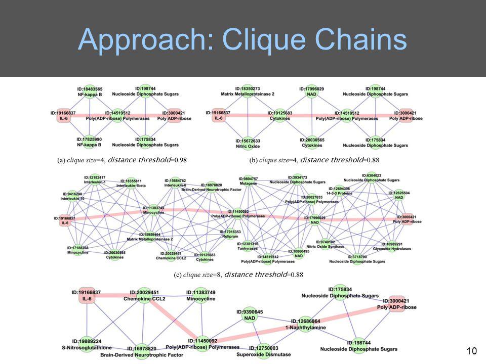 Approach: Clique Chains 10