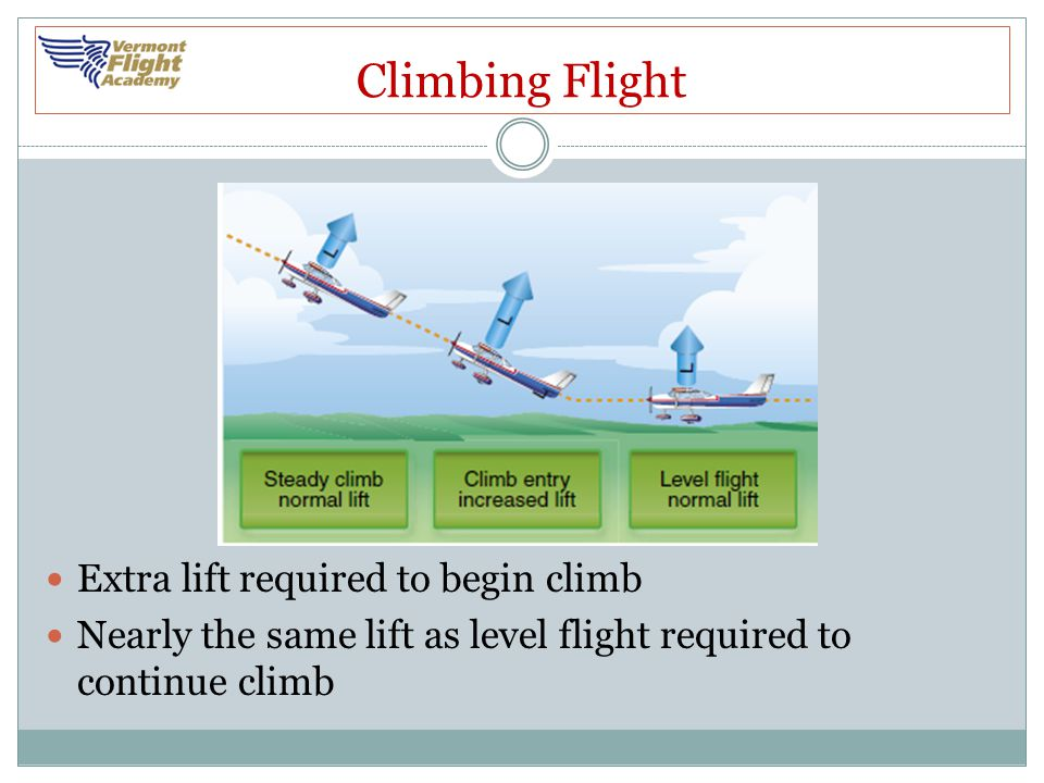 Climbing Flight Extra lift required to begin climb Nearly the same lift as level flight required to continue climb