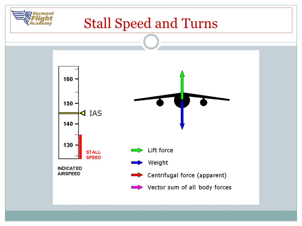 Stalls A stall occurs when the smooth airflow over the airplane's wing is disrupted, and the lift degenerates rapidly This is caused when the wing exceeds its critical angle of attack This can occur at any airspeed, in any attitude, with any power setting