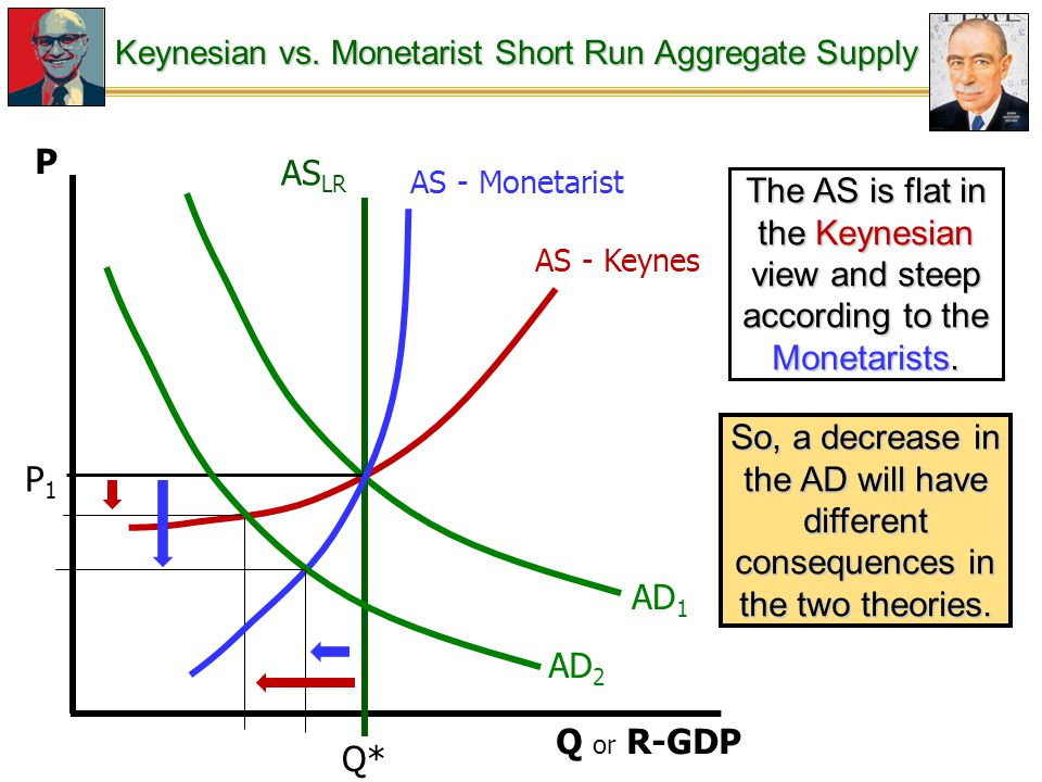 Keynesian vs. Monetarist Short Run Aggregate Supply The AS is flat in the Keynesian view and steep according to the Monetarists. So, a decrease in the