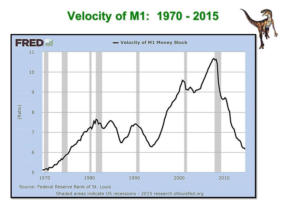 Velocity of M1: 1970 - 2015
