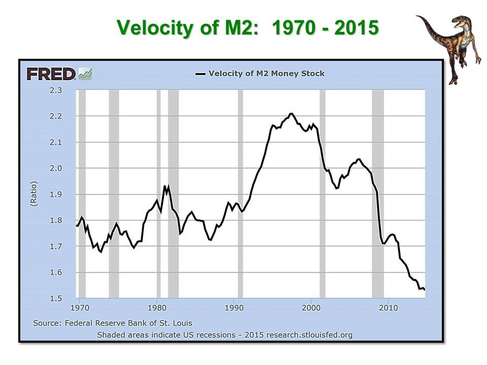 Velocity of M2: 1970 - 2015