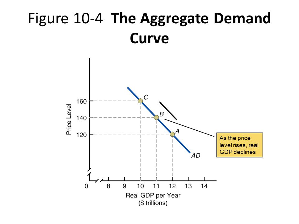 ASSUMPTION for Aggregate demand IS: If Price level is decreasing, so are incomes.
