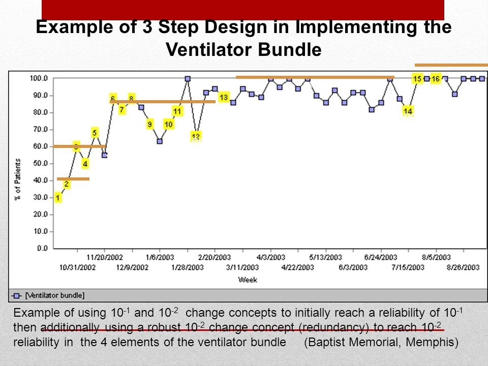 Example of 3 Step Design in Implementing the Ventilator Bundle Integrate daily goals with MDR to identify defects as a 10 -2 change concept (step 1) E