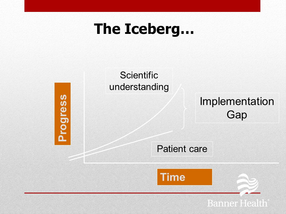 The Iceberg… Implementation Gap Scientific understanding Patient care Progress Time