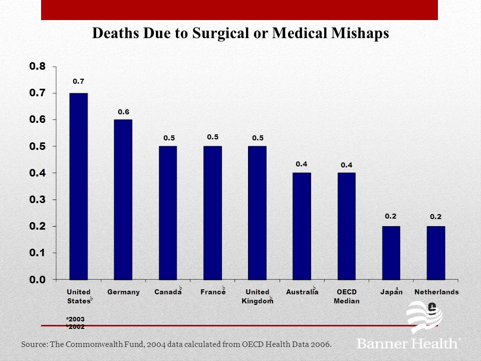 Deaths Due to Surgical or Medical Mishaps per 100,000 Population 9 a 2003 b 2002 ab b bb b Source: The Commonwealth Fund, 2004 data calculated from OE