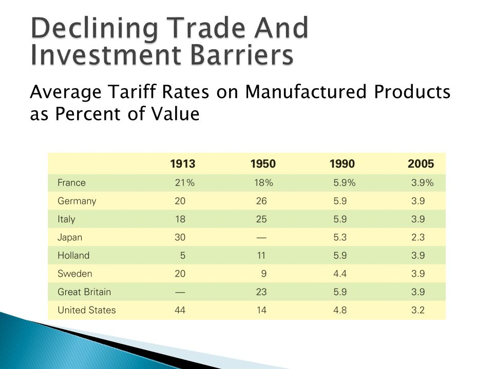 Average Tariff Rates on Manufactured Products as Percent of Value