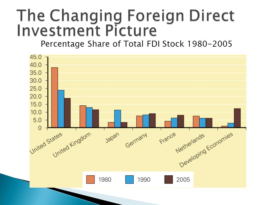 Percentage Share of Total FDI Stock 1980-2005