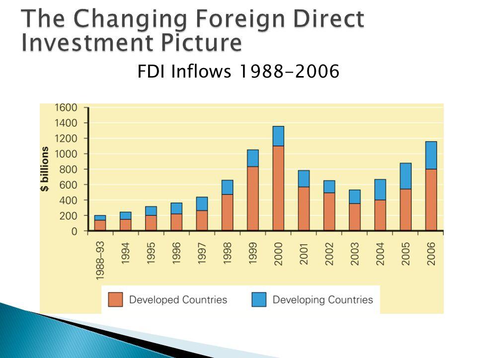 FDI Inflows 1988-2006