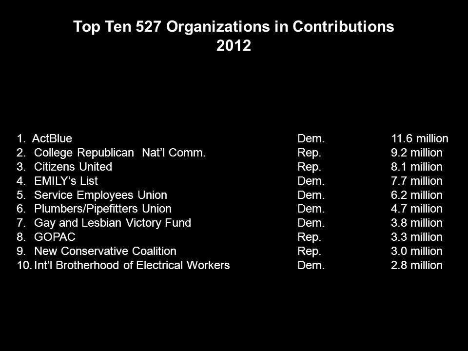 Top Ten PACs in Contributions to Federal Candidates 2012 1.