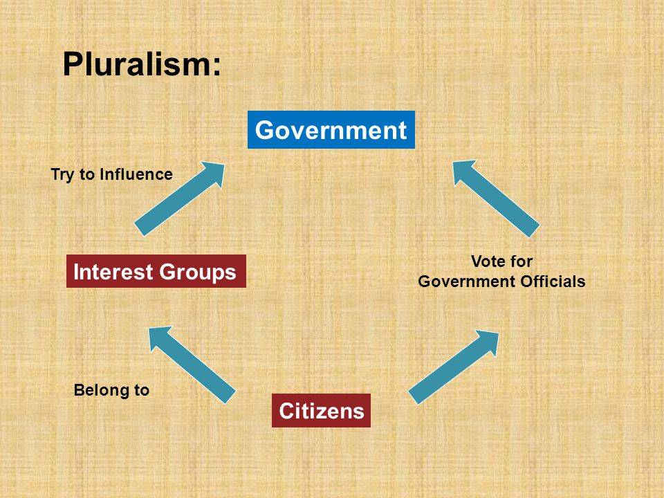 Theories of Interest Group Politics Pluralism: -- the belief that democracy can be achieved in a large, complex society by competition, bargaining and compromise among organized groups and that individuals can participate in decision making through membership in these groups and by choosing among parties and candidates in elections -- pluralists are generally optimistic that the public interest will eventually prevail in the making of public policy -- the group becomes the essential bridge between the individual and the government -- public policy is the equilibrium reached in the group struggle Influence of Group AInfluence of Group B