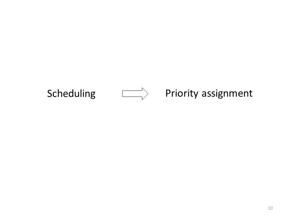 10 Scheduling Priority assignment