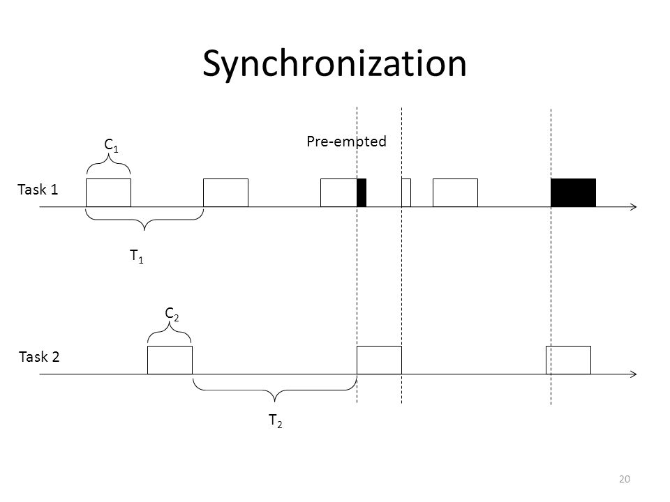 Synchronization 20 C1C1 Pre-empted T1T1 T2T2 C2C2 Task 1 Task 2