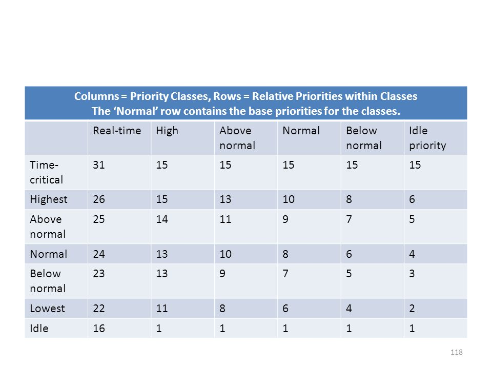 Columns = Priority Classes, Rows = Relative Priorities within Classes The 'Normal' row contains the base priorities for the classes. Real-timeHighAbov