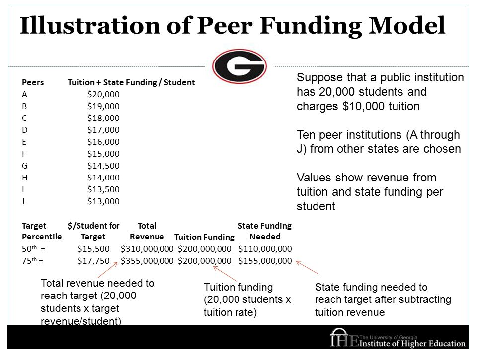 Illustration of Peer Funding Model PeersTuition + State Funding / Student A$20,000 B$19,000 C$18,000 D$17,000 E$16,000 F$15,000 G$14,500 H$14,000 I$13,500 J$13,000 Target Percentile $/Student for Target Total RevenueTuition Funding State Funding Needed 50 th =$15,500$310,000,000$200,000,000$110,000,000 75 th =$17,750$355,000,000$200,000,000$155,000,000 Suppose that a public institution has 20,000 students and charges $10,000 tuition Ten peer institutions (A through J) from other states are chosen Values show revenue from tuition and state funding per student Total revenue needed to reach target (20,000 students x target revenue/student) State funding needed to reach target after subtracting tuition revenue Tuition funding (20,000 students x tuition rate)