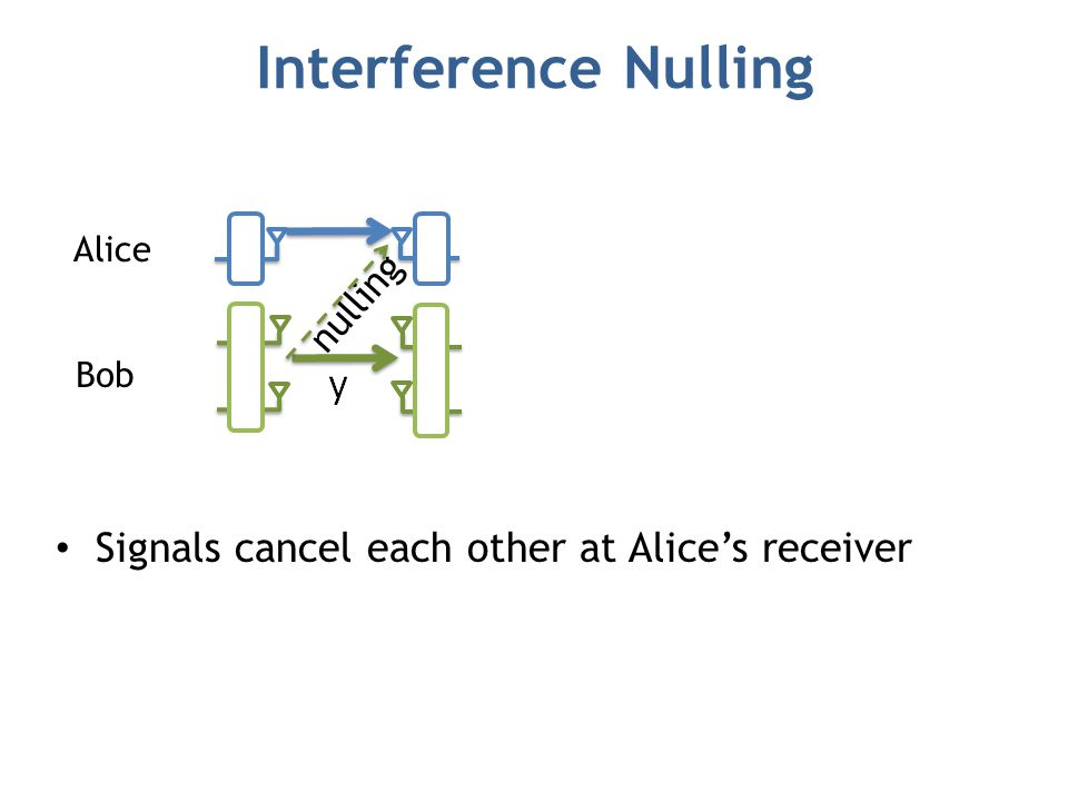 Interference Nulling Alice Bob nulling Signals cancel each other at Alice's receiver Signals don't cancel each other at Bob's receiver  Because channels are different