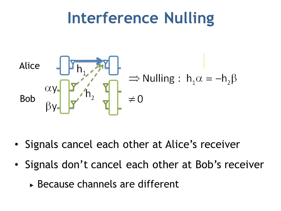 Interference Nulling Signals cancel each other at Alice's receiver Signals don't cancel each other at Bob's receiver  Because channels are different Alice Bob