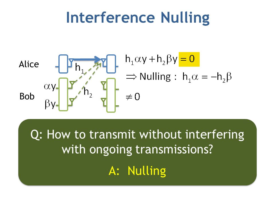 Interference Nulling Q: How to transmit without interfering with ongoing transmissions.