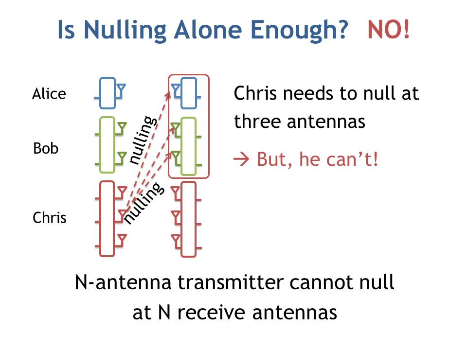 Is Nulling Alone Enough. NO!. Alice Bob Chris nulling NO.