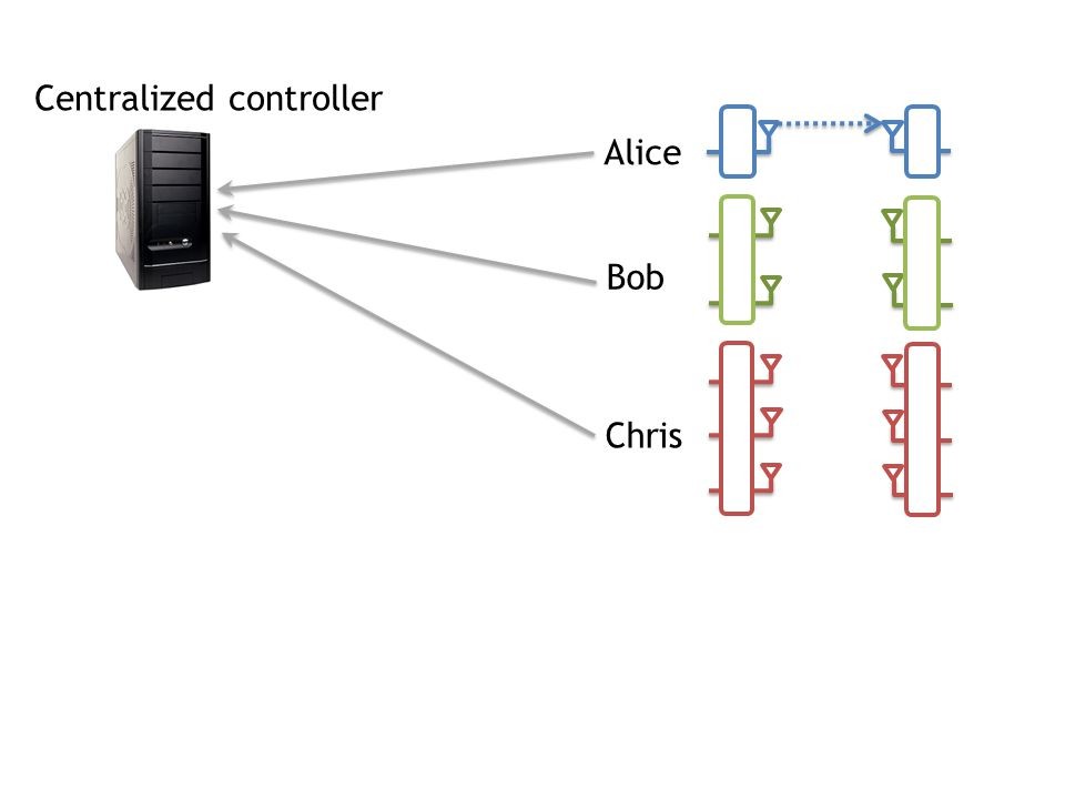 Alice Bob Chris Centralized controller
