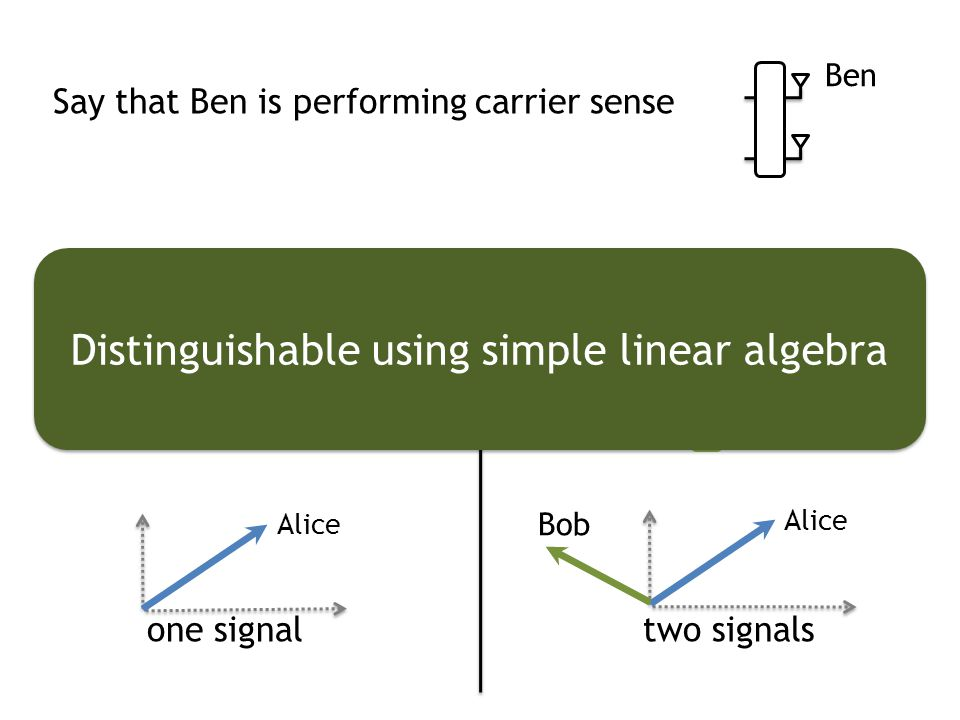 Alice Bob Alice one signal Alice Bob two signals Say that Ben is performing carrier sense Ben Distinguishable using simple linear algebra