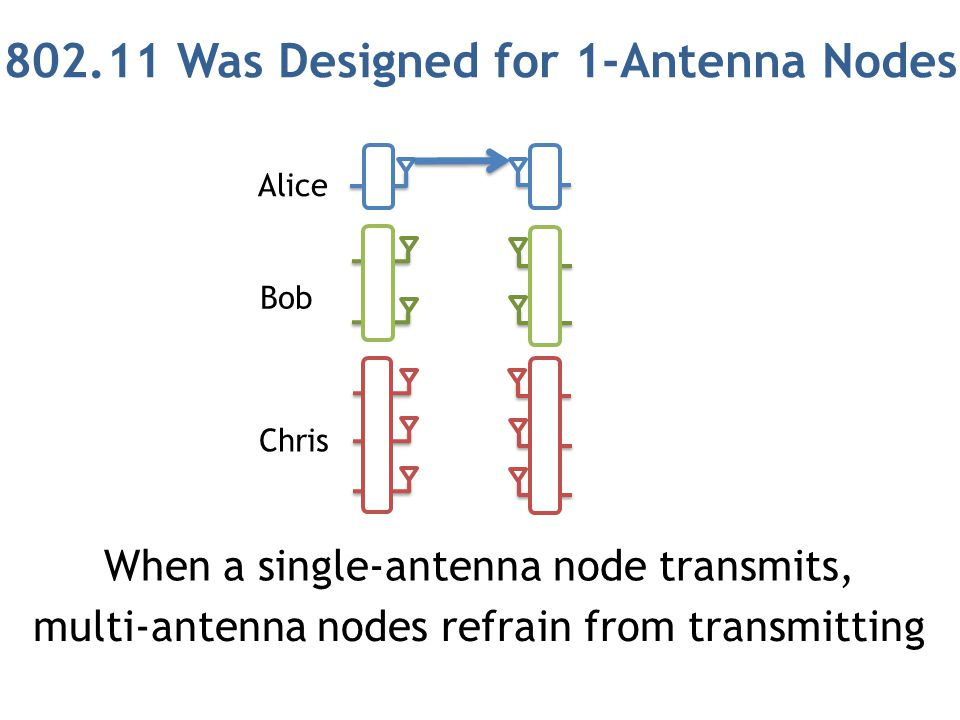 But, MIMO Nodes Can Receive Multiple Concurrent Streams Alice Bob Chris