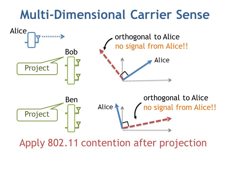 Multi-Dimensional Carrier Sense Alice Bob Project Alice Apply 802.11 contention after projection Ben Alice Project orthogonal to Alice no signal from Alice!.