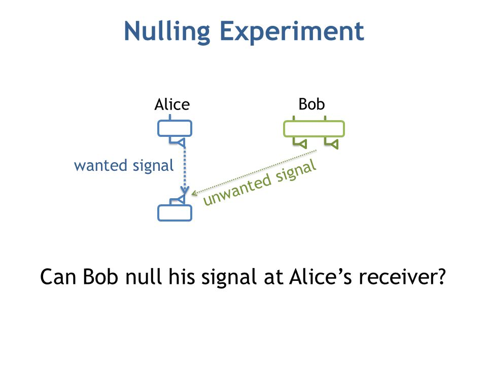 Nulling Experiment wanted signal unwanted signal Can Bob null his signal at Alice's receiver.