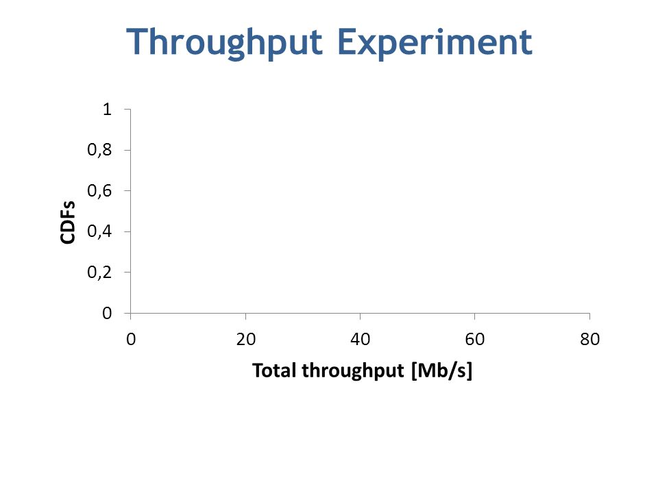 Throughput Experiment