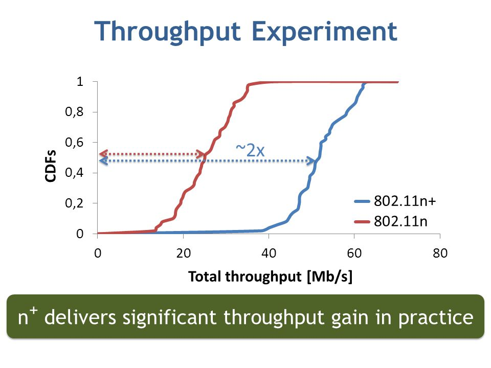 ~2x n + delivers significant throughput gain in practice