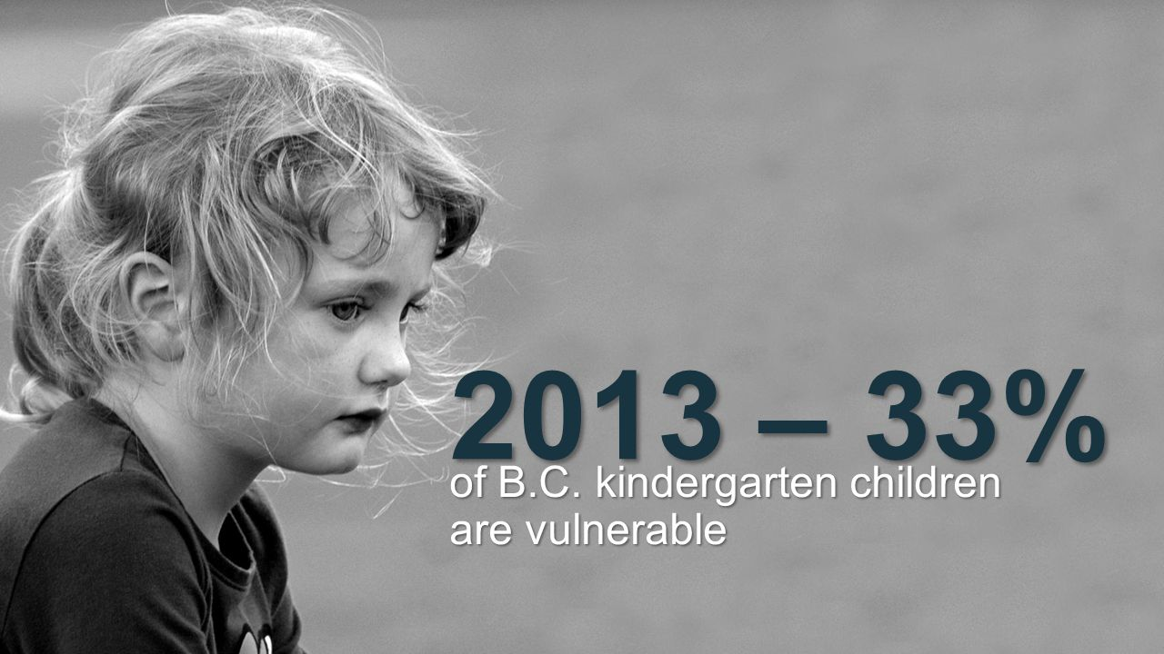 of B.C. kindergarten children are vulnerable 2013 – 33%