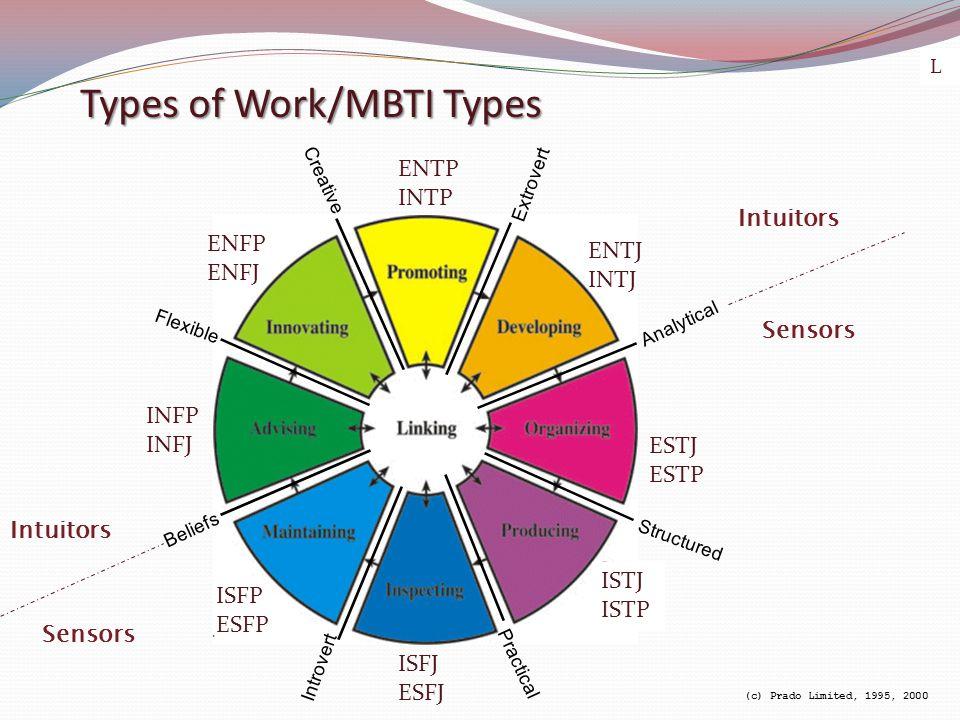 Types of Work/MBTI Types Extrovert Analytical Structured Practical Creative Flexible Beliefs Introvert (c) Prado Limited, 1995, 2000 ENFP ENFJ Sensors Intuitors ENTP INTP ENTJ INTJ ESTJ ESTP ISTJ ISTP ISFJ ESFJ ISFP ESFP INFP INFJ Intuitors Sensors L