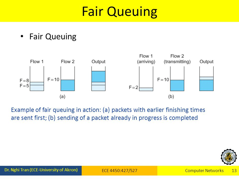 Fair Queuing Dr. Nghi Tran (ECE-University of Akron) ECE 4450:427/527Computer Networks 13 Fair Queuing Example of fair queuing in action: (a) packets