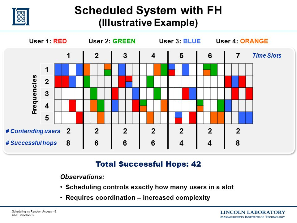 Scheduling vs Random Access - 8 DCR 08/21/2013 Scheduled System with FH (Illustrative Example) 1234567 Time Slots User 1: REDUser 2: GREEN User 3: BLUE User 4: ORANGE 2222222 # Contending users 8666448 Observations: Scheduling controls exactly how many users in a slot Requires coordination – increased complexity Total Successful Hops: 42 # Successful hops 1 2 3 4 5 Frequencies