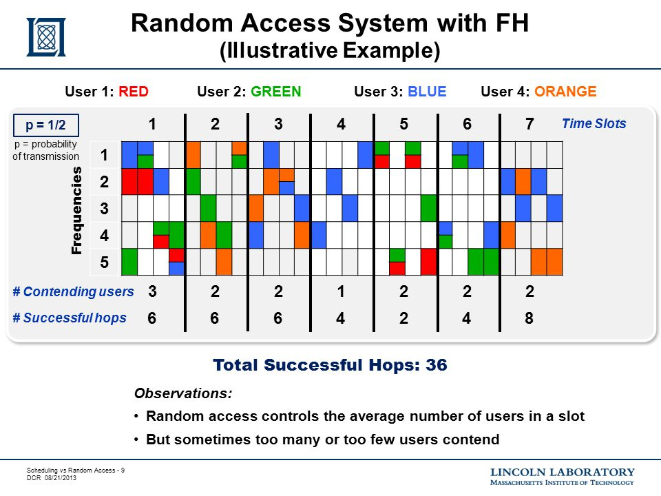 Scheduling vs Random Access - 9 DCR 08/21/2013 Random Access System with FH (Illustrative Example) 1234567 Time Slots User 1: REDUser 2: GREEN User 3: BLUE User 4: ORANGE 3221222 # Contending users 6664248 Observations: Random access controls the average number of users in a slot But sometimes too many or too few users contend Total Successful Hops: 36 # Successful hops p = 1/2 p = probability of transmission 1 2 3 4 5 Frequencies