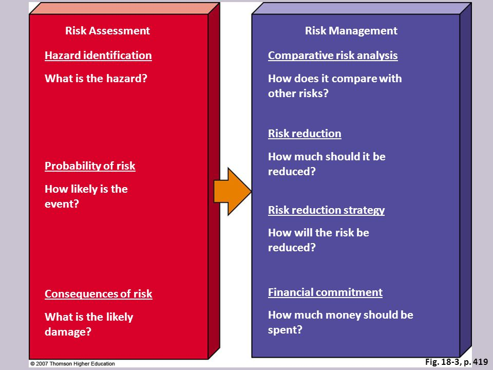 Fig. 18-3, p. 419 Risk AssessmentRisk Management Hazard identificationComparative risk analysis What is the hazard?How does it compare with other risk