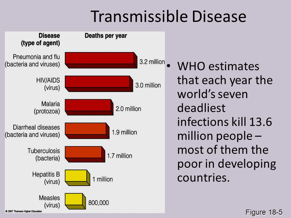 Transmissible Disease WHO estimates that each year the world's seven deadliest infections kill 13.6 million people – most of them the poor in developi