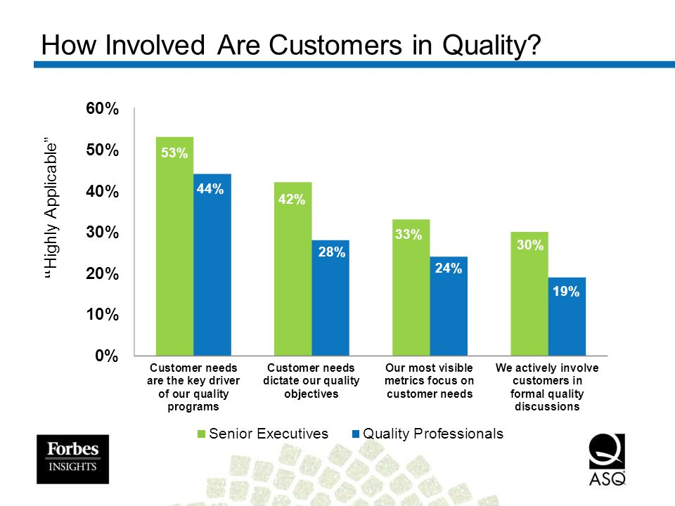 How Involved Are Customers in Quality? Highly Applicable