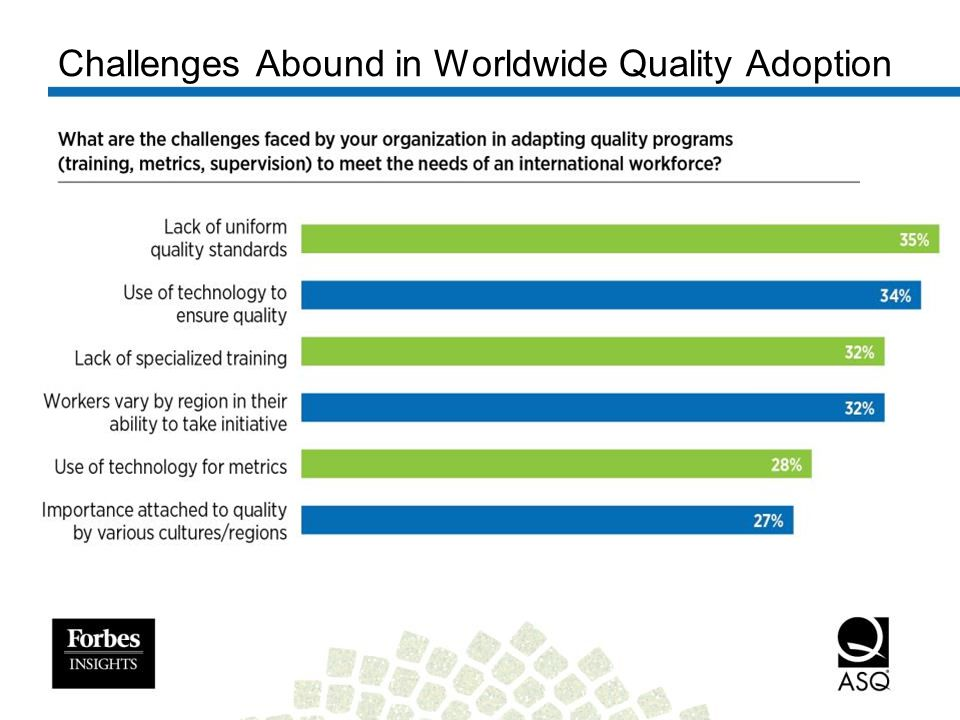 Challenges Abound in Worldwide Quality Adoption