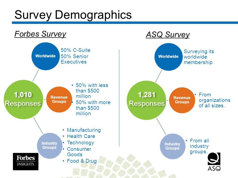 Survey Demographics Worldwide 50% C-Suite 50% Senior Executives Revenue Groups 50% with less than $500 million 50% with more than $500 million Industry Groups Manufacturing Health Care Technology Consumer Goods Food & Drug 1,010 Responses Worldwide Surveying its worldwide membership Revenue Groups From organizations of all sizes.