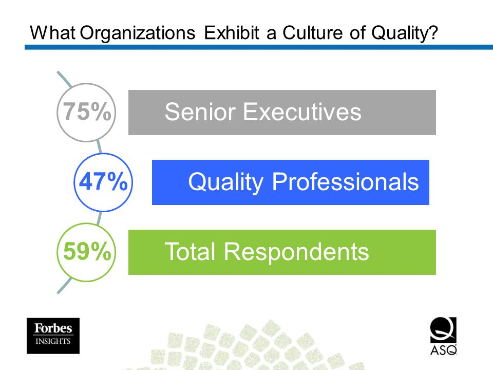 Online Self-Assessment In addition to the whitepaper, Forbes Insights and ASQ developed a free self-assessment tool that allows organizations to measure and benchmark their culture of quality.