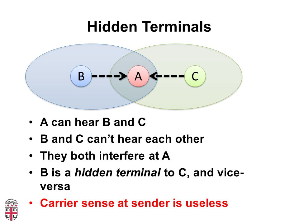 Hidden Terminals A can hear B and C B and C can't hear each other They both interfere at A B is a hidden terminal to C, and vice- versa Carrier sense at sender is useless A A C C B B