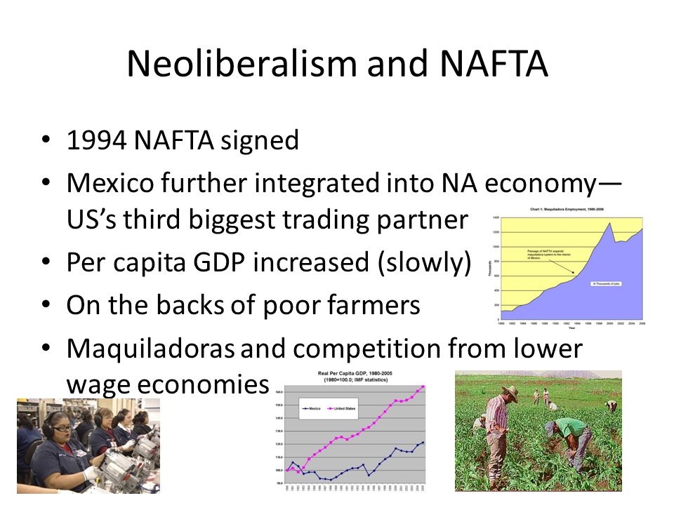 Neoliberalism and NAFTA 1994 NAFTA signed Mexico further integrated into NA economy— US's third biggest trading partner Per capita GDP increased (slowly) On the backs of poor farmers Maquiladoras and competition from lower wage economies