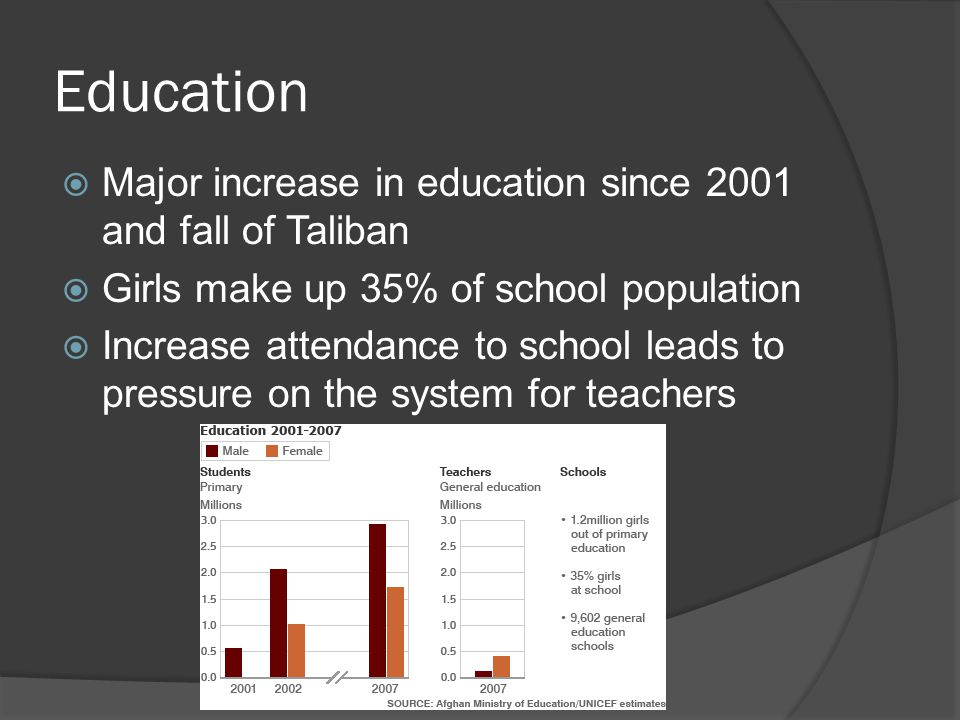 Education  Major increase in education since 2001 and fall of Taliban  Girls make up 35% of school population  Increase attendance to school leads to pressure on the system for teachers