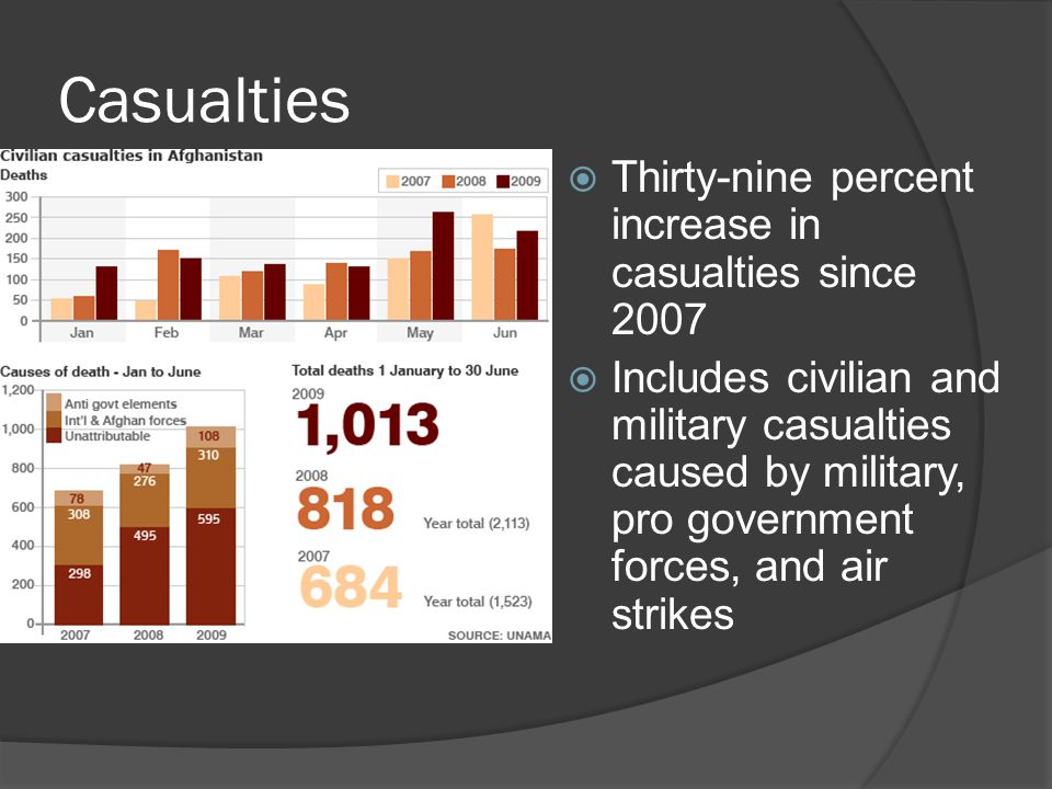 Casualties  Thirty-nine percent increase in casualties since 2007  Includes civilian and military casualties caused by military, pro government forc